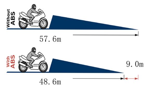 Test di frenata di emergenza a 100 km/h con e senza ABS
